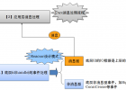 Cwinux源码解析(六)
