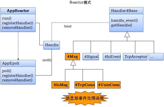 msg_reactor