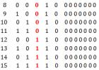 几道面试趣题( 打印重复数字  编码扑克牌  煎饼堆排序  随机选取数字  统计1的个数 )