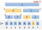 《挑战程序设计竞赛》读书笔记(六)线段树和RMQ