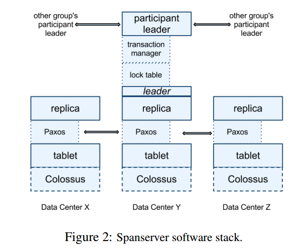 spanserver_software_stack