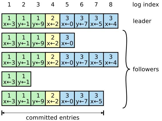 log_org