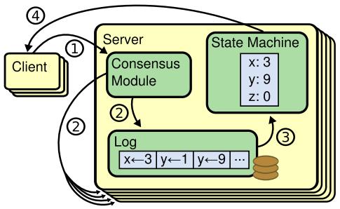 state_machine