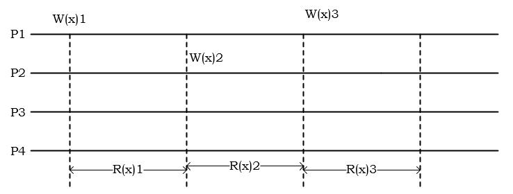 浅析分布式一致性模型