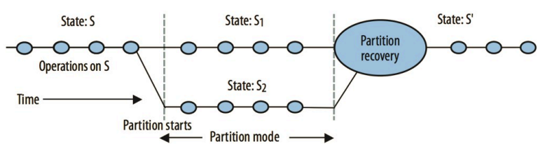 partition_mode