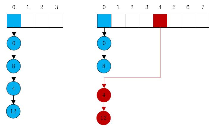 Split-Order Hash基本原理