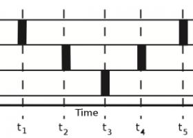 LockFree数据结构的内存回收性能测试 阅读笔记