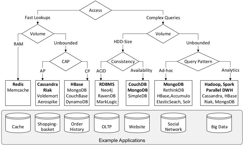decision-tree