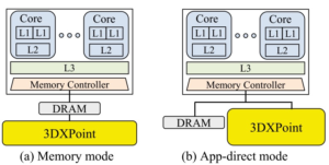论文阅读 - LB+Tree:面向3DXPoint优化的B+Tree
