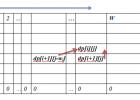 《挑战程序设计竞赛》读书笔记(二)贪心算法  动态规划