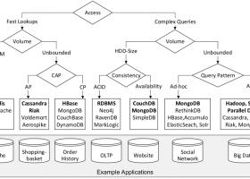 NoSQL数据库综述和选型 阅读笔记