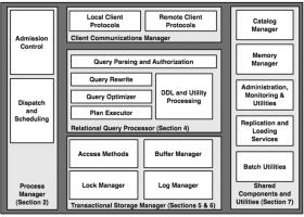 数据库系统组件